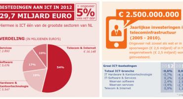 'Softwaresector hardst geraakt door komend tekort aan ICT-professionals'