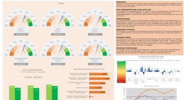 Mismatch op arbeidsmarkt en regeldruk belangrijkste belemmeringen voor groei ICT-bedrijven