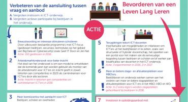 Nederland ICT: snel werk maken van Human Capital Agenda