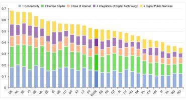 Breakdown DESI2016: hoe wordt Nederland de beste digitale economie van Europa?