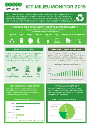 Infographic_ICT_Milieumonitor_2015
