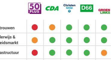 Wat zeggen politieke partijen over digitalisering?
