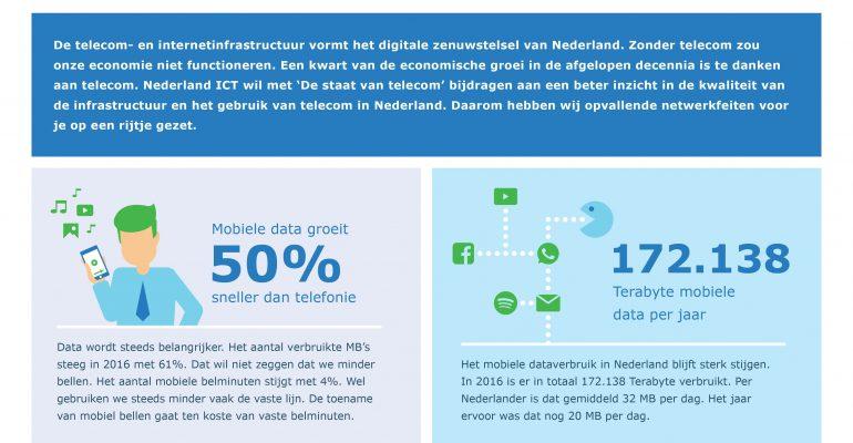 Telecomsector investeert €2,2 miljard in digitale infrastructuur