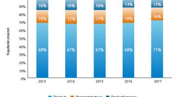 Daling van 20% in toekenning WBSO voor ICT-projecten