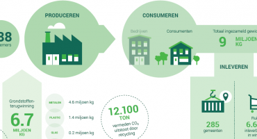 ICT Milieumonitor: in 2018 ruim 12 ton CO2-uitstoot vermeden door recycling